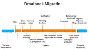 Plan van aanpak Migrato migratie